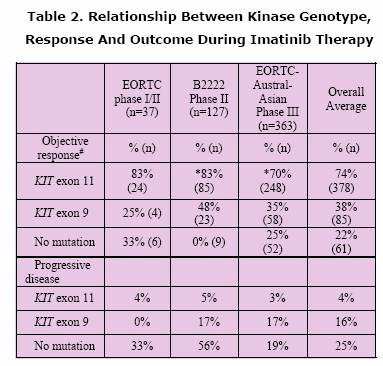 Table 2: Relationship between Kinase Genotype Response and Outcome