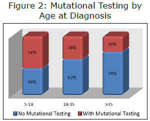 Figure 2: Mutational Testing by Age at Diagnosis
