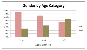 lrg data gender by age