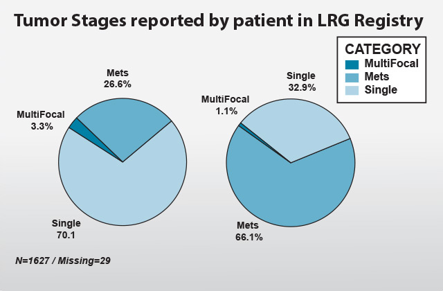 Tumor Stages reported by patient in LRG Registry