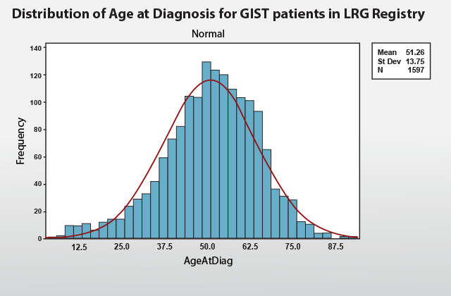 Distribution of Age at Diagnosis for GIST patients in LRG Registry