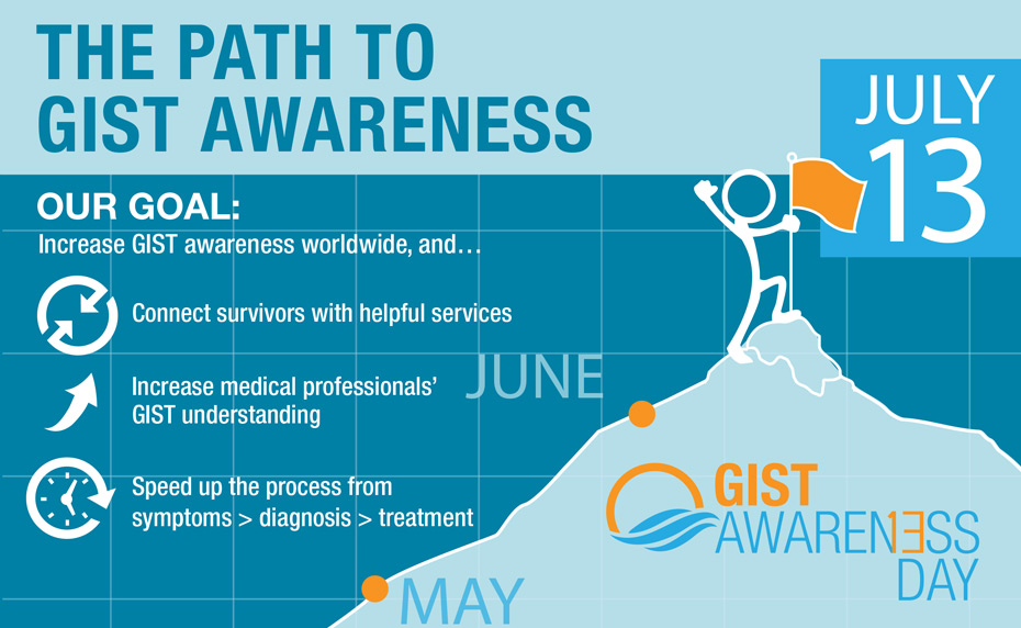 The Path to GIST Awareness