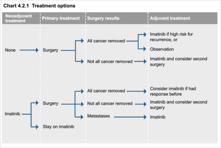 Treatment Options from the NCCN Guidelines for Patients® | Soft Tissue Sarcoma