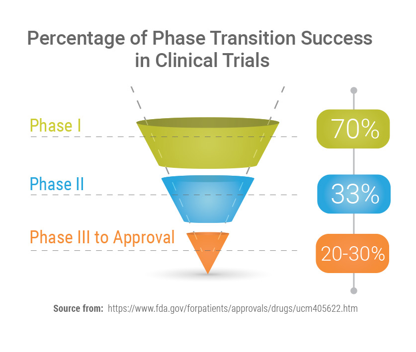 Percentage of Phase Transition Success in Clinical Trials