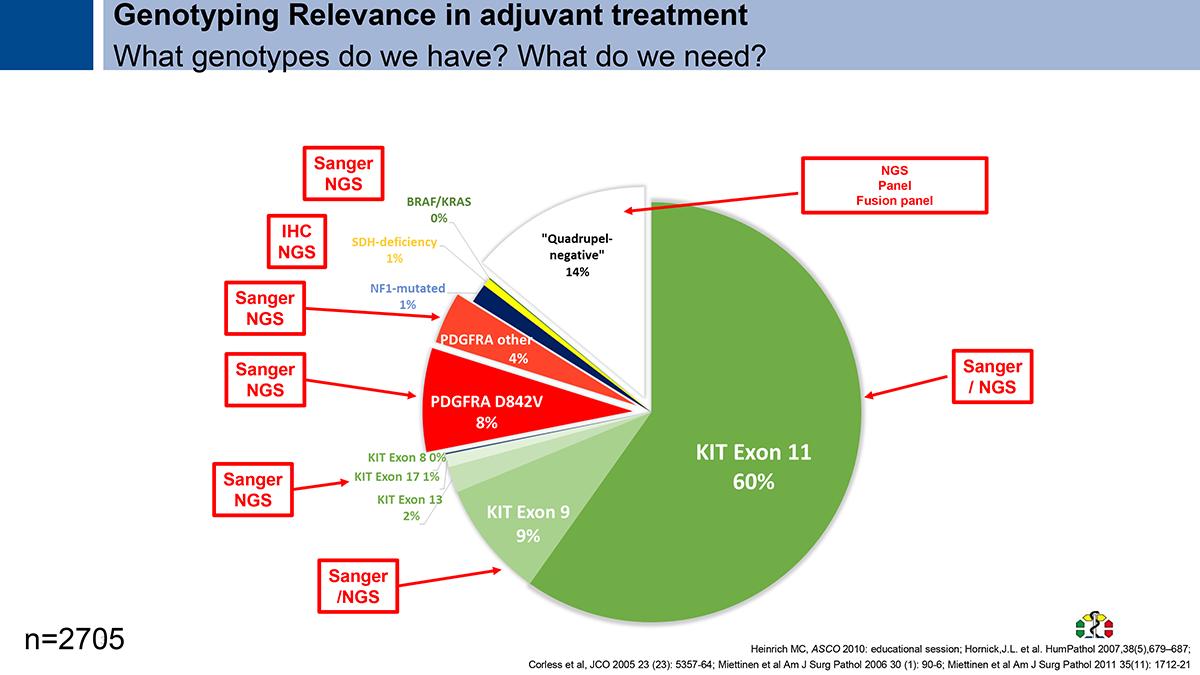 Genotyping relevance adjuvant treatment