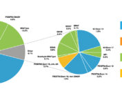 Real World Evidence - Data from the LRG registry supports mutational testing