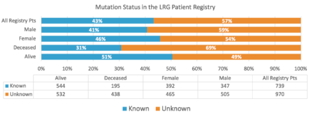 Mutation Status in the LRG Patient Registry