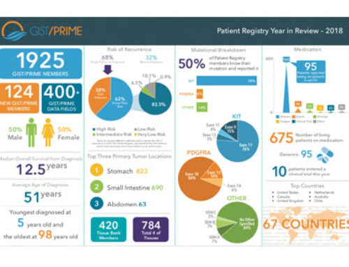 The Life Raft Group Patient Registry in Review 2018