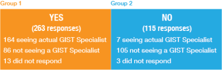 Are you seeing a GIST Specialist chart