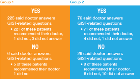 Does your specialist answer your GIST-related questions? chart