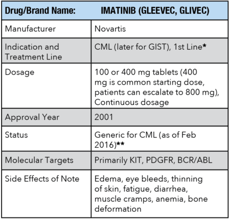 Drug Information for IMATINIB