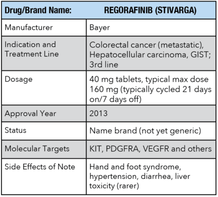 Drug information for REGORAFINIB