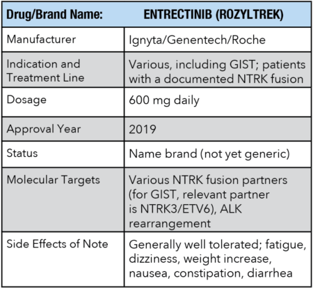 Drug information for ENTRECTINIB