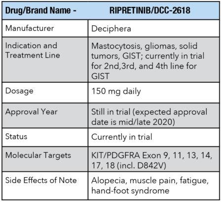 Drug information for RIPRETINIB