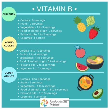 Foods that Have Vitamin B