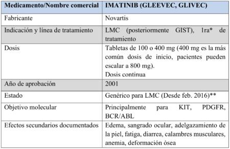 Imatinib Chart