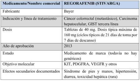 Regorafenib chart