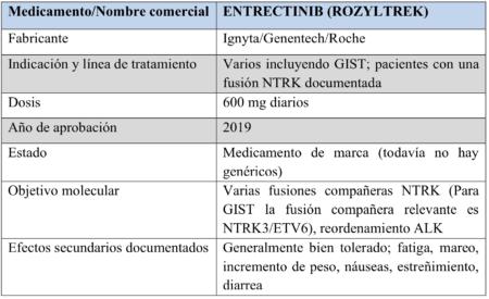 entrectinib chart 6