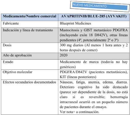 Avapritinib chart 7