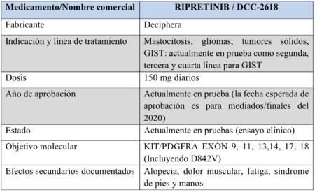 Ripretinib chart 8