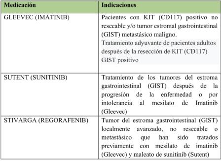 Medications/Indications chart