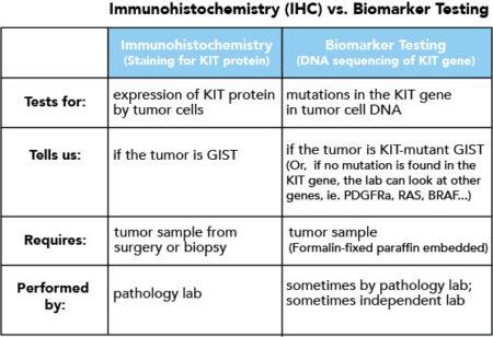 ihc vs biomarker chart